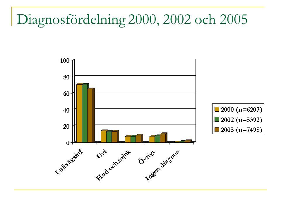 Diagnosfördelning 2000, 2002 och 2005