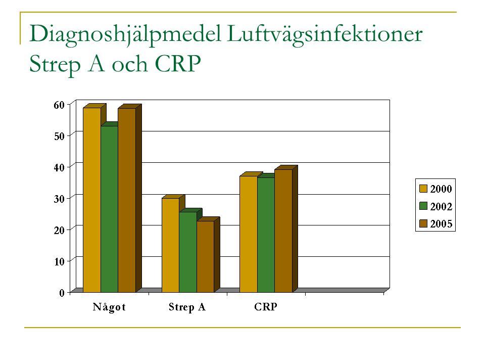 Diagnoshjälpmedel Luftvägsinfektioner Strep A och CRP