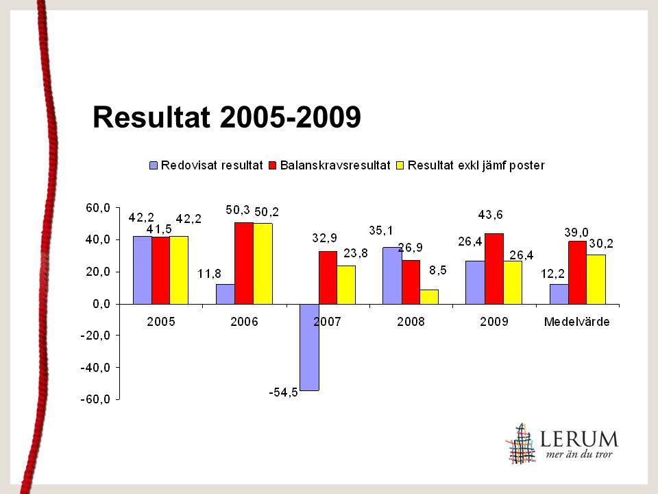 Resultat 2005-2009
