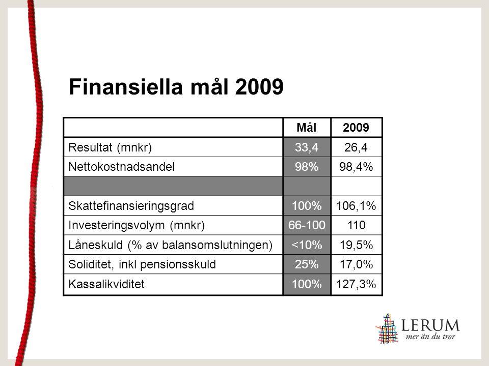 Finansiella mål 2009 Mål2009 Resultat (mnkr)33,426,4 Nettokostnadsandel98%98,4% Skattefinansieringsgrad100%106,1% Investeringsvolym (mnkr)66-100110 Låneskuld (% av balansomslutningen)<10%19,5% Soliditet, inkl pensionsskuld25%17,0% Kassalikviditet100%127,3%