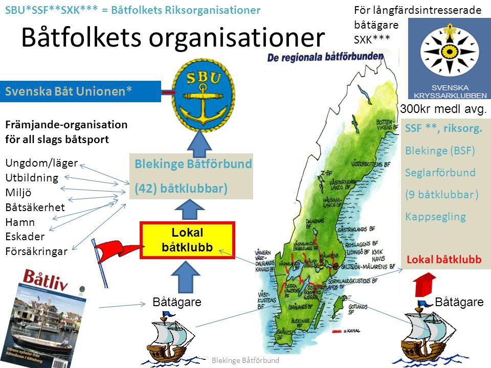 Båtfolkets organisationer Lokal båtklubb Båtägare Blekinge Båtförbund (42) båtklubbar) SSF **, riksorg.