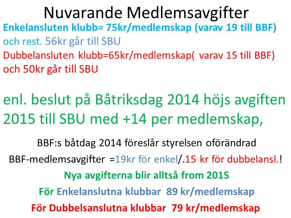 Enkelansluten klubb= 75kr/medlemskap (varav 19 till BBF) och rest.