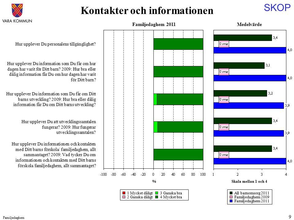 SKOP Familjedaghem 9 Medelvärde Skala mellan 1 och 4 Hur upplever Du personalens tillgänglighet.