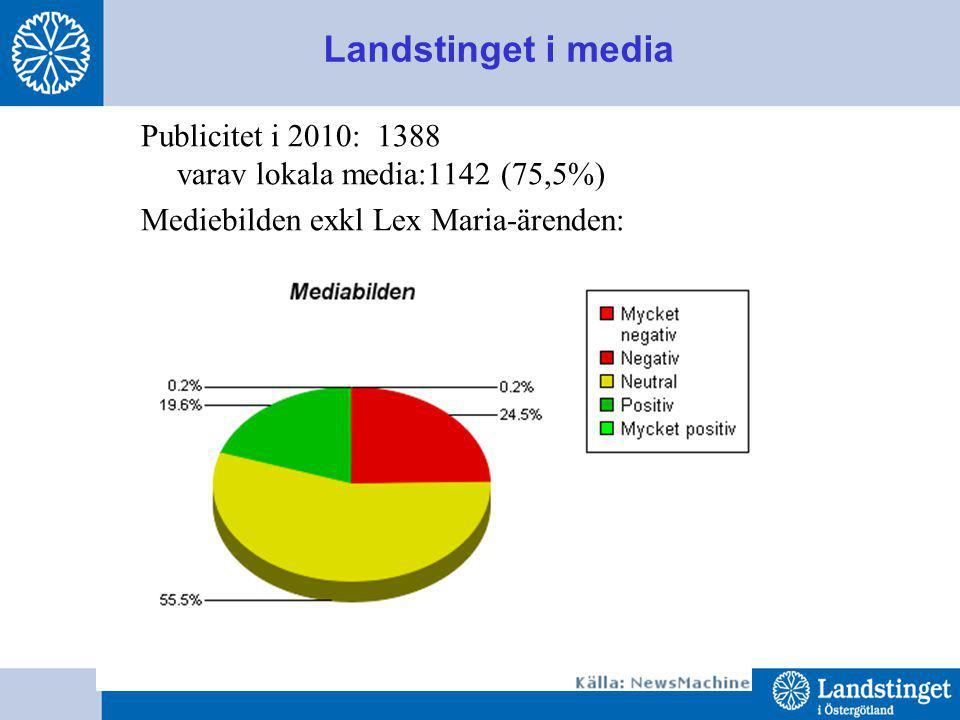 Landstinget i media Publicitet i 2010: 1388 varav lokala media:1142 (75,5%) Mediebilden exkl Lex Maria-ärenden: