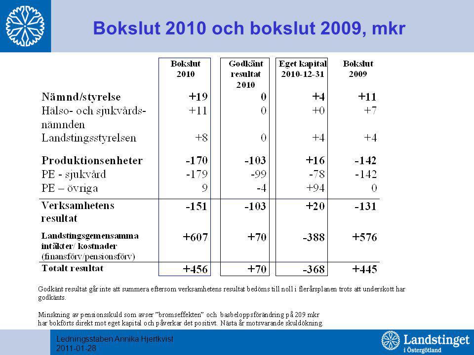 Bokslut 2010 och bokslut 2009, mkr Ledningsstaben Annika Hjertkvist 2011-01-28