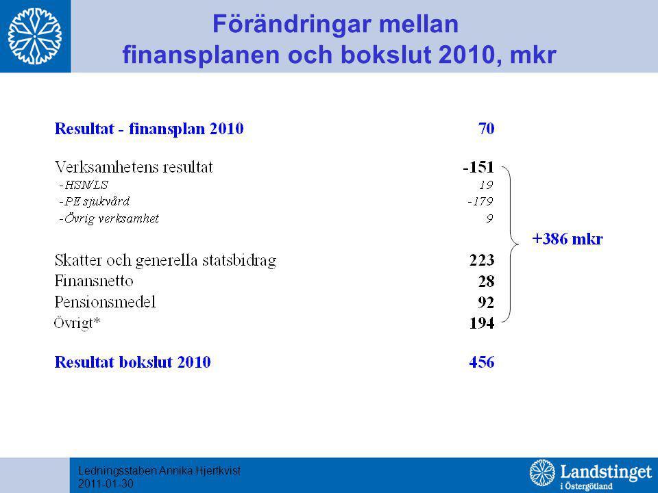 Förändringar mellan finansplanen och bokslut 2010, mkr Ledningsstaben Annika Hjertkvist 2011-01-30