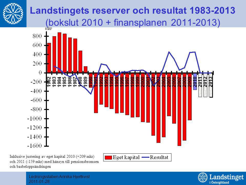 Landstingets reserver och resultat 1983-2013 (bokslut 2010 + finansplanen 2011-2013) Ledningsstaben Annika Hjertkvist 2011-01-28 Inklusive justering av eget kapital 2010 (+209 mkr) och 2011 (-159 mkr) med hänsyn till pensionsbromsen och basbeloppsändringen