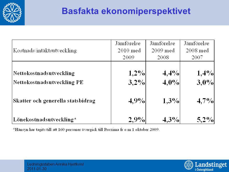 Basfakta ekonomiperspektivet Ledningsstaben Annika Hjertkvist 2011-01-30