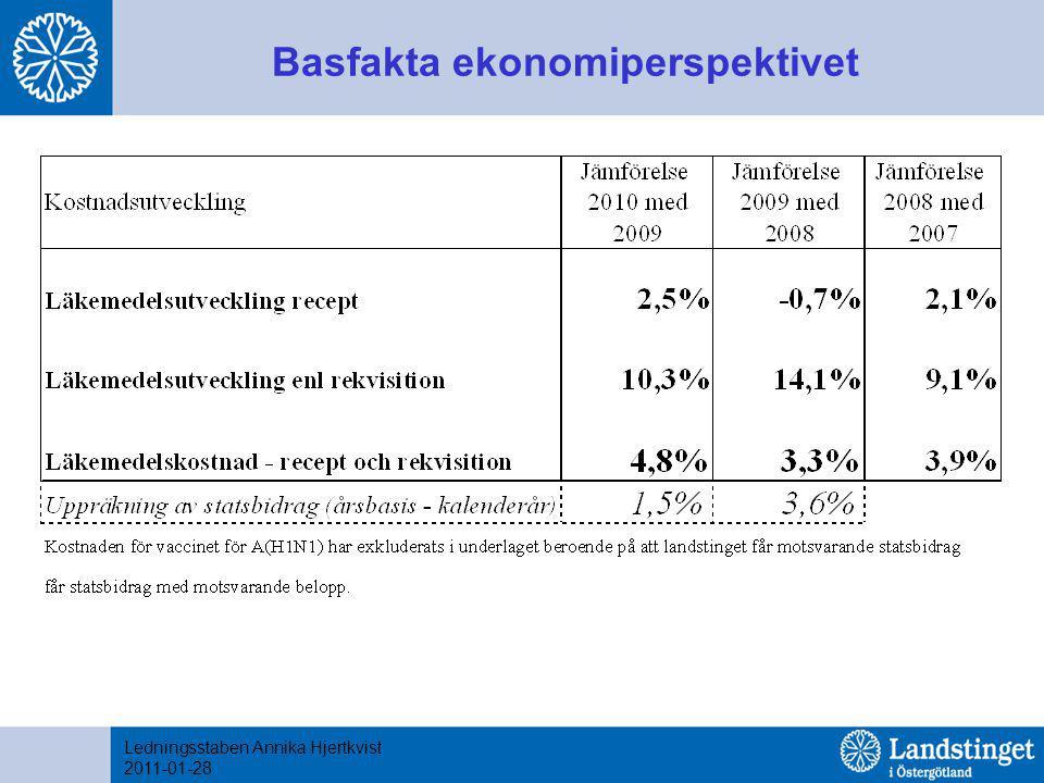 Basfakta ekonomiperspektivet Ledningsstaben Annika Hjertkvist 2011-01-28