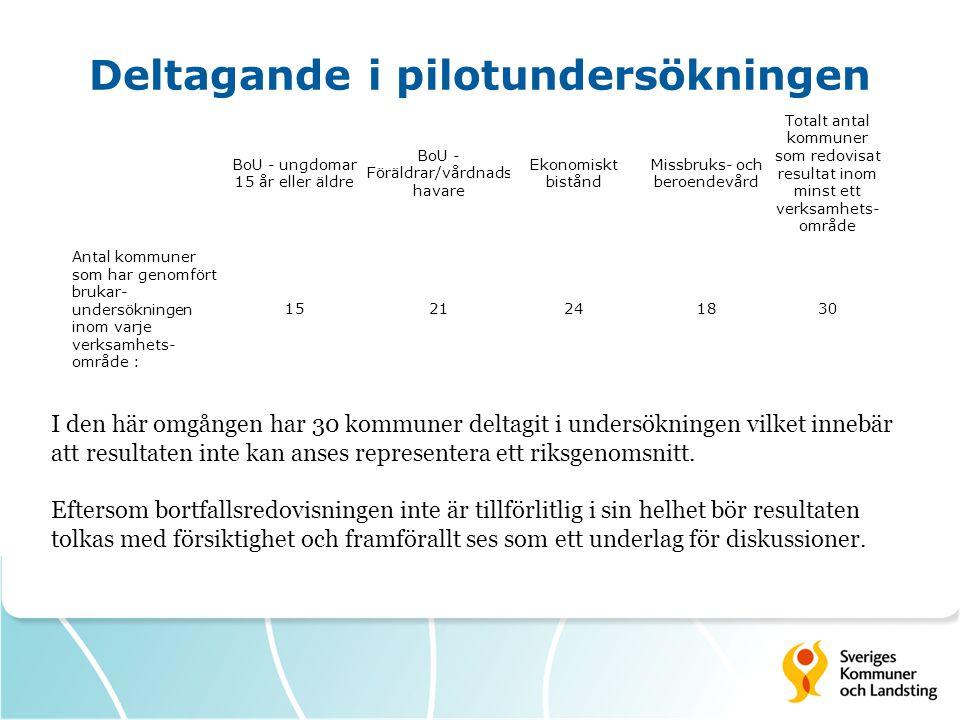 Deltagande i pilotundersökningen I den här omgången har 30 kommuner deltagit i undersökningen vilket innebär att resultaten inte kan anses representera ett riksgenomsnitt.