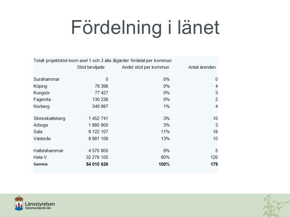 Totalt projektstöd inom axel 1 och 3 alla åtgärder fördelat per kommun Stöd beviljade Andel stöd per kommun Antal ärenden Surahammar00%0 Köping76 3980%4 Kungsör77 4270%3 Fagersta130 2380%2 Norberg540 9971%4 Skinnskatteberg1 452 7413%10 Arboga1 880 9003%3 Sala6 122 10711%18 Västerås6 881 10813%10 Hallstahammar4 570 6058%5 Hela V32 278 10560%120 Summa 54 010 626100%179