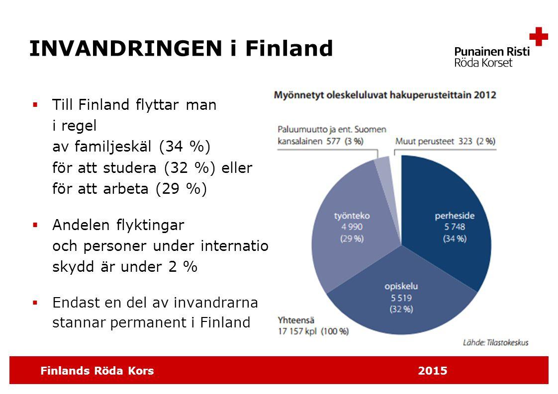 Finlands Röda Kors 2015 INVANDRINGEN i Finland  Till Finland flyttar man i regel av familjeskäl (34 %) för att studera (32 %) eller för att arbeta (2