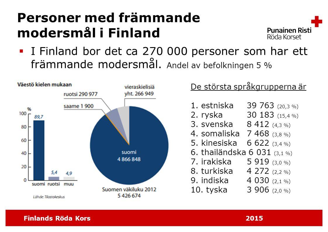 Finlands Röda Kors 2015 Flyktingar i Finland  Flyktingar kommer till Finland  som kvotflyktingar, ca 750 personer per år  som asylsökanden, ca 2 000–3 000 personer per år, varav ca en tredjedel får uppehållstillstånd i Finland  för att flytta till en familjemedlem, ca 300–600 personer per år  Sedan 1973 har det flyttat till Finland sammanlagt ca 40 000 flyktingar, vilket är 0,6 % av befolkningen.