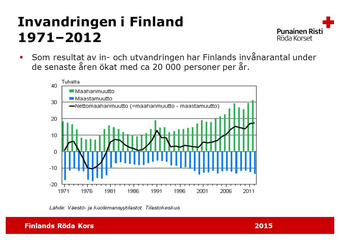 Finlands Röda Kors 2015 Invandringen i Finland 1971–2012  Som resultat av in- och utvandringen har Finlands invånarantal under de senaste åren ökat m