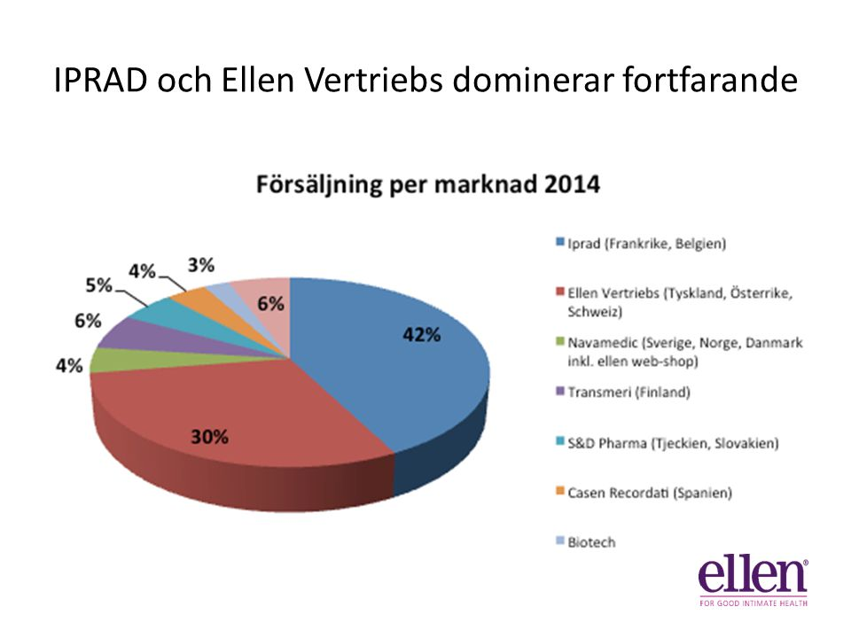 IPRAD och Ellen Vertriebs dominerar fortfarande