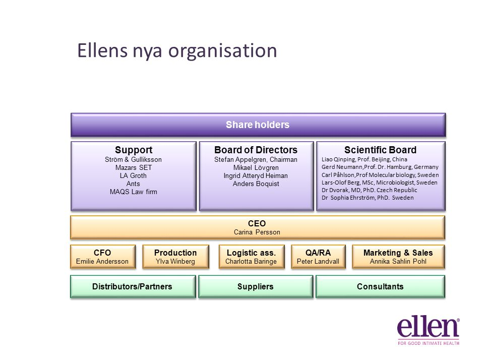 Ellens nya organisation CEO Carina Persson CEO Carina Persson Distributors/Partners Suppliers Consultants Scientific Board Liao Qinping, Prof.
