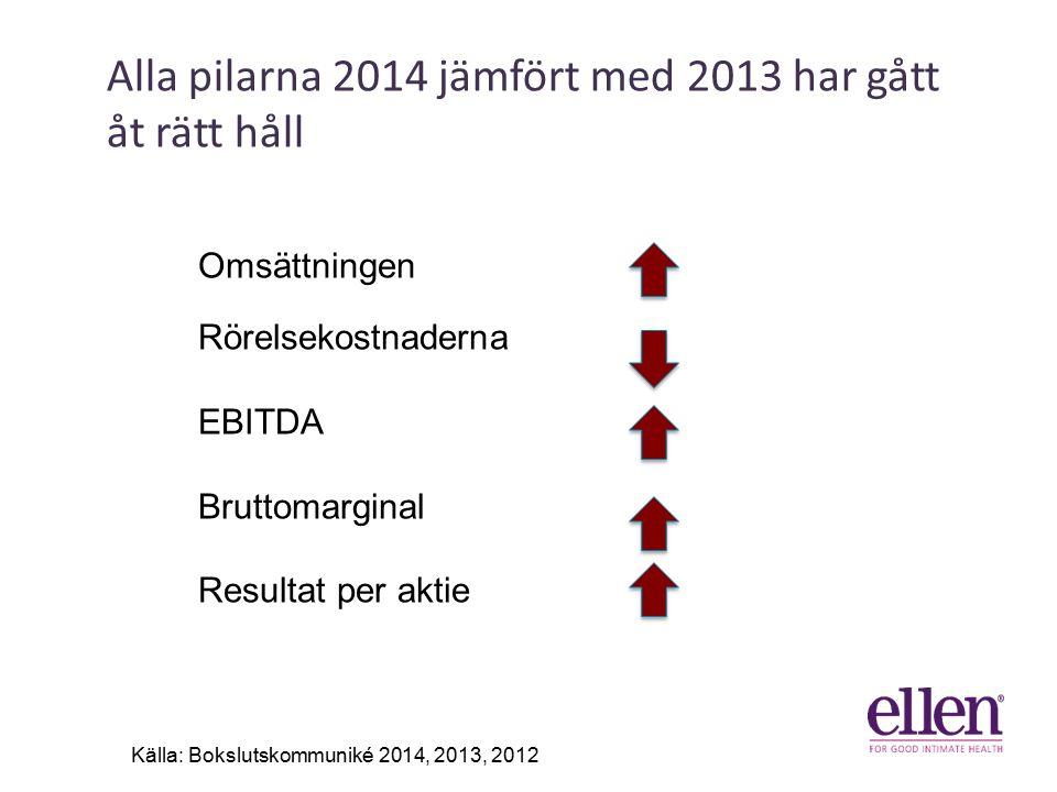 Alla pilarna 2014 jämfört med 2013 har gått åt rätt håll 41% 31% 6% Källa: Bokslutskommuniké 2014, 2013, 2012 Omsättningen Rörelsekostnaderna EBITDA Bruttomarginal Resultat per aktie