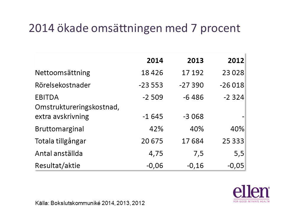 2014 ökade omsättningen med 7 procent 41% 31% 6% Källa: Bokslutskommuniké 2014, 2013, 2012