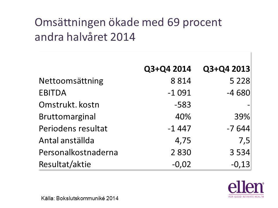 Omsättningen ökade med 69 procent andra halvåret 2014 41% 31% 6% Källa: Bokslutskommuniké 2014