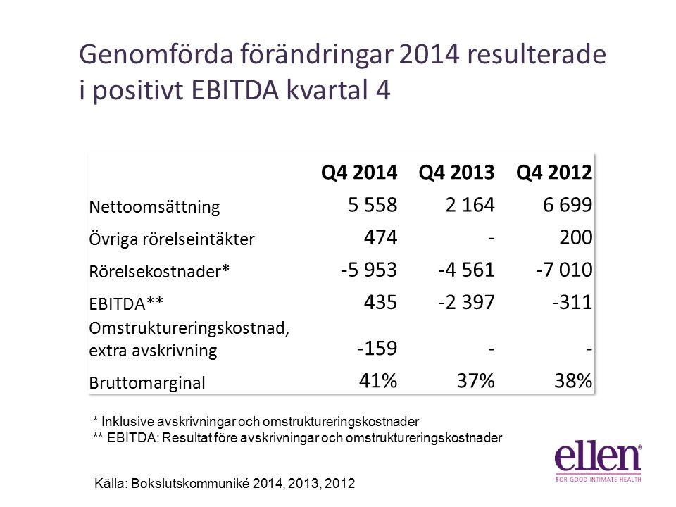 Genomförda förändringar 2014 resulterade i positivt EBITDA kvartal 4 41% 31% 6% Källa: Bokslutskommuniké 2014, 2013, 2012 * Inklusive avskrivningar och omstruktureringskostnader ** EBITDA: Resultat före avskrivningar och omstruktureringskostnader