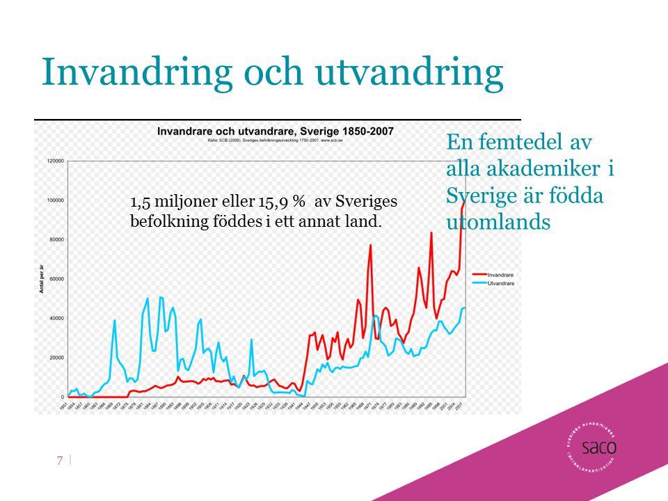 Invandring och utvandring 7 | 1,5 miljoner eller 15,9 % av Sveriges befolkning föddes i ett annat land. En femtedel av alla akademiker i Sverige är fö