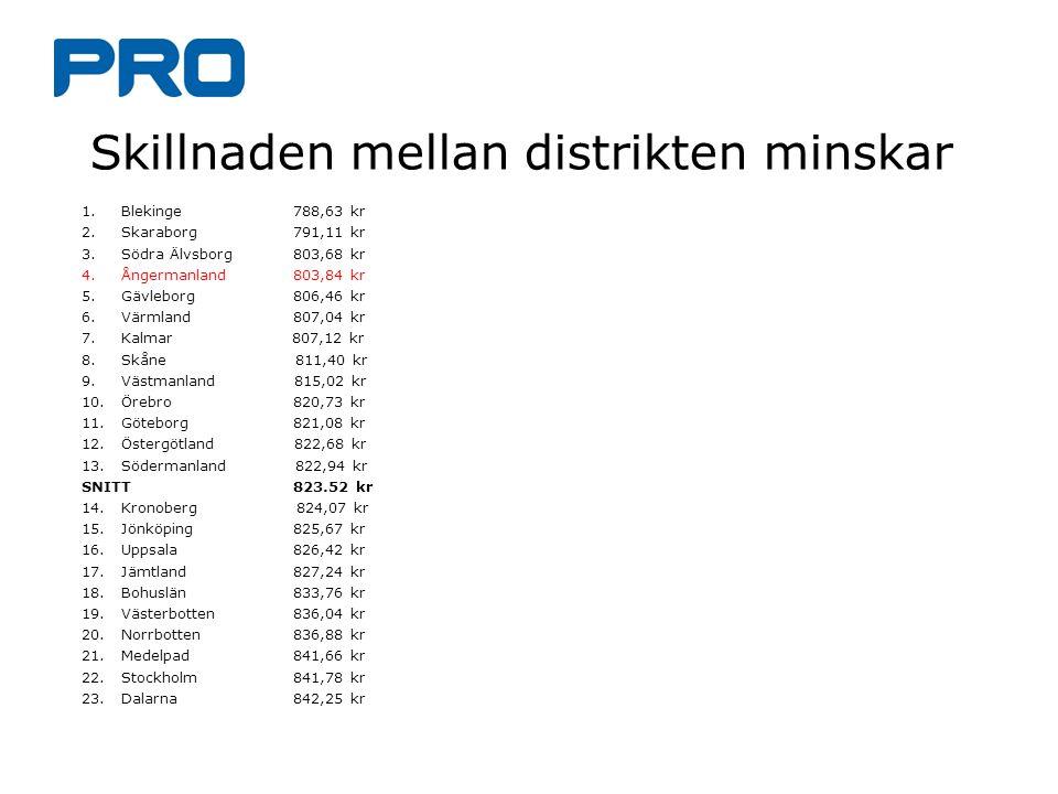 Skillnaden mellan distrikten minskar 1.Blekinge 788,63 kr 2.Skaraborg 791,11 kr 3.Södra Älvsborg803,68 kr 4.Ångermanland 803,84 kr 5.Gävleborg 806,46