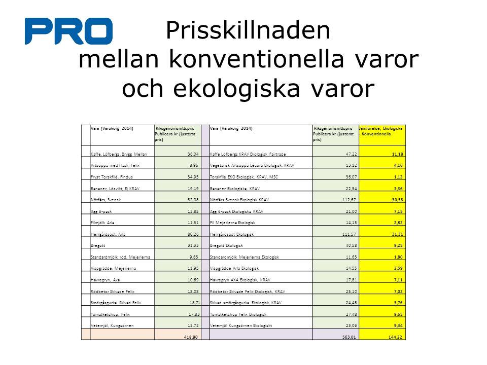 Vara (Varukorg 2014) Riksgenomsnittspris Publicera kr (justerat pris) Vara (Varukorg 2014) Riksgenomsnittspris Publicera kr (justerat pris) Jämförelse, Ekologiska - Konventionella Kaffe, Löfbergs, Brygg Mellan 36,04 Kaffe Löfbergs KRAV Ekologisk Fairtrade 47,22 11,18 Ärtsoppa med Fläsk, Felix 8,96 Vegetarisk Ärtsoppa Lecora Ekologisk, KRAV 13,12 4,16 Fryst Torskfilé, Findus 34,95 Torskfilé EKO Ekologisk, KRAV, MSC 36,07 1,12 Bananer, Lösvikt, Ej KRAV 19,19 Bananer Ekologiska, KRAV 22,54 3,36 Nötfärs, Svensk 82,08 Nötfärs Svensk Ekologisk KRAV 112,67 30,58 Ägg 6-pack 13,85 Ägg 6-pack Ekologiska KRAV 21,00 7,15 Filmjölk Arla 11,31 Fil Mejerierna Ekologisk 14,13 2,82 Herrgårdsost, Arla 80,26 Herrgårdsost Ekologisk 111,57 31,31 Bregott 31,33 Bregott Ekologisk 40,58 9,25 Standardmjölk röd, Mejerierna 9,85 Standardmjölk Mejerierna Ekologisk 11,65 1,80 Vispgrädde, Mejerierna 11,95 Vispgrädde Arla Ekologisk 14,55 2,59 Havregryn, Axa 10,69 Havregryn AXA Ekologisk, KRAV 17,81 7,11 Rödbetor Skivade Felix 18,08 Rödbetor Skivade Felix Ekologisk, KRAV 25,10 7,02 Smörgåsgurka Skivad Felix 18,71 Skivad smörgåsgurka Ekologisk, KRAV 24,48 5,76 Tomatketchup, Felix 17,83 Tomatketchup Felix Ekologisk 27,48 9,65 Vetemjöl, Kungsörnen 13,72 Vetemjöl Kungsörnen Ekologiskt 23,06 9,34 418,80 563,01 144,22 Prisskillnaden mellan konventionella varor och ekologiska varor