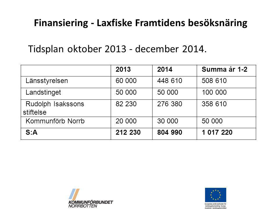 Finansiering - Laxfiske Framtidens besöksnäring Tidsplan oktober 2013 - december 2014.