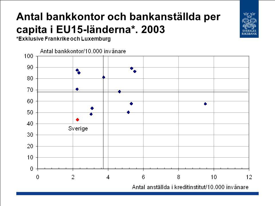Antal bankkontor och bankanställda per capita i EU15-länderna*. 2003 *Exklusive Frankrike och Luxemburg