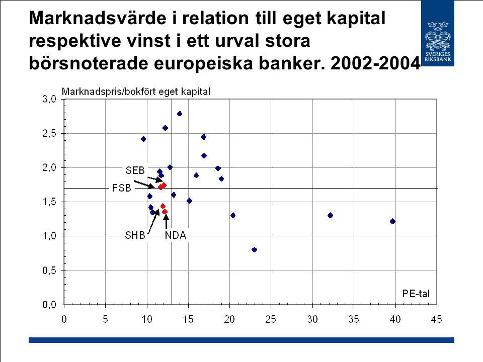 Marknadsvärde i relation till eget kapital respektive vinst i ett urval stora börsnoterade europeiska banker. 2002-2004
