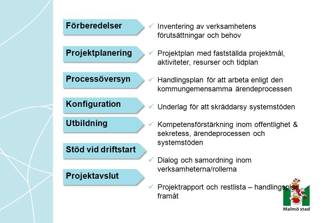Förberedelser Projektplanering Processöversyn Konfiguration Utbildning Stöd vid driftstart Projektavslut Inventering av verksamhetens förutsättningar