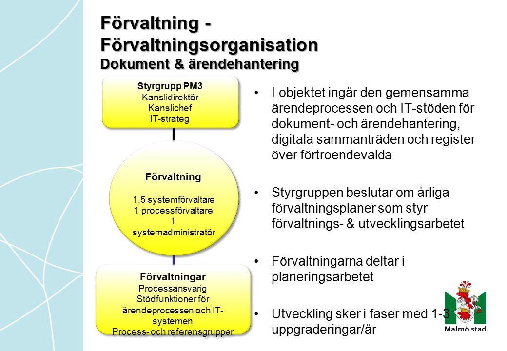 Förvaltning - Förvaltningsorganisation Dokument & ärendehantering Förvaltning 1,5 systemförvaltare 1 processförvaltare 1 systemadministratör Förvaltni