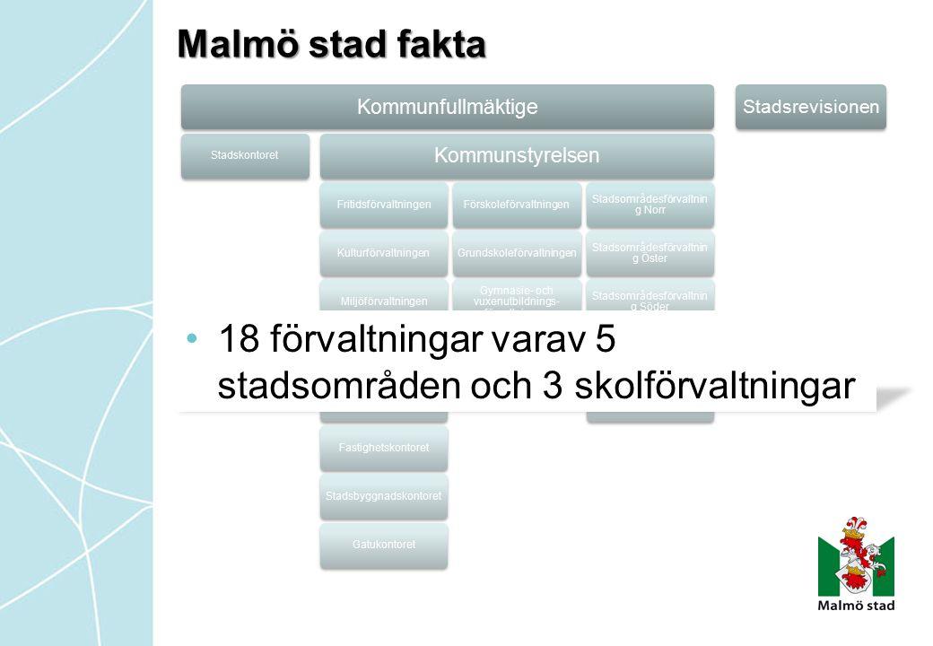 Malmö stad fakta Kommunfullmäktige Stadskontoret Kommunstyrelsen FritidsförvaltningenKulturförvaltningenMiljöförvaltningenServiceförvaltningen Sociala