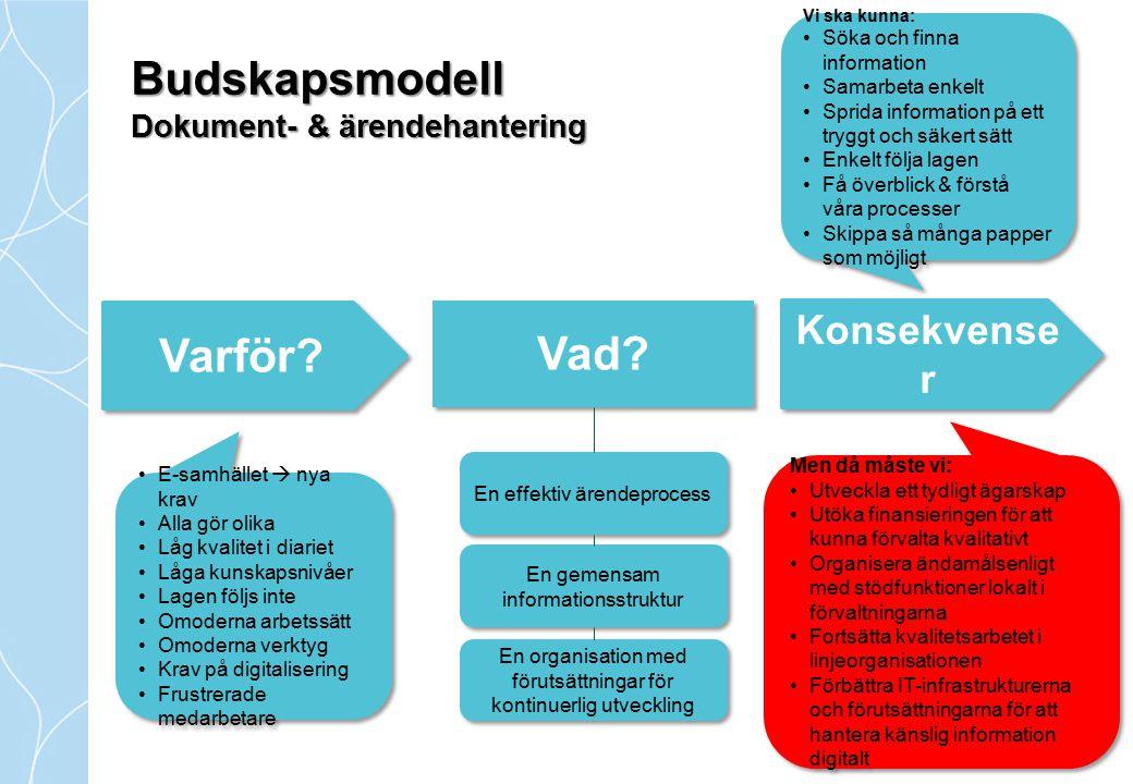 Budskapsmodell Dokument- & ärendehantering Varför? Konsekvense r Vad? E-samhället  nya krav Alla gör olika Låg kvalitet i diariet Låga kunskapsnivåer