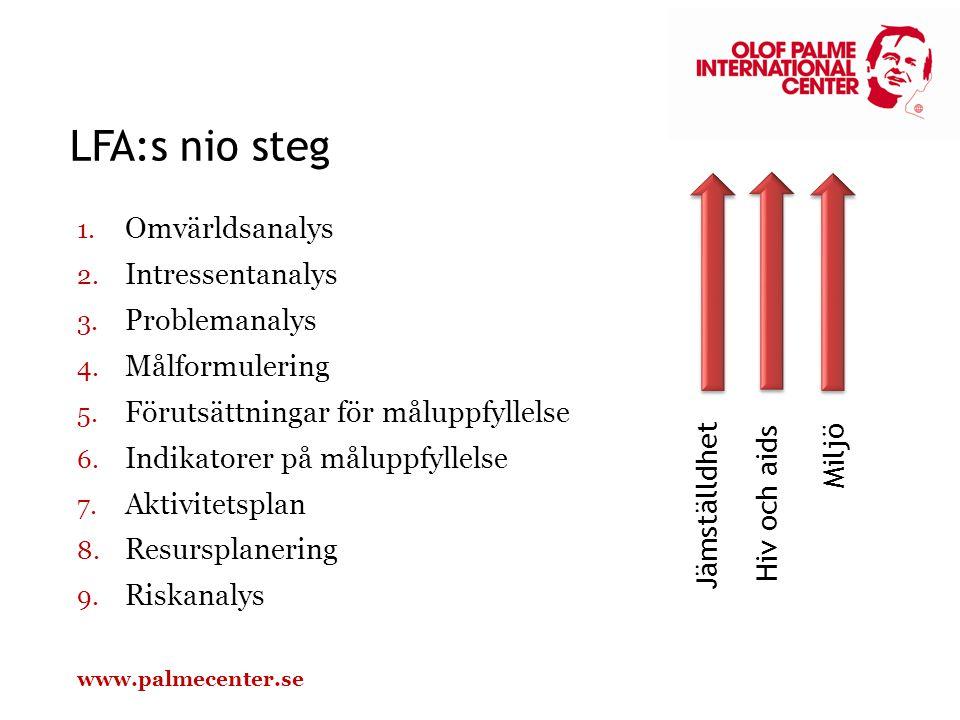 Hiv och aids Miljö Jämställdhet LFA:s nio steg 1. Omvärldsanalys 2. Intressentanalys 3. Problemanalys 4. Målformulering 5. Förutsättningar för måluppf