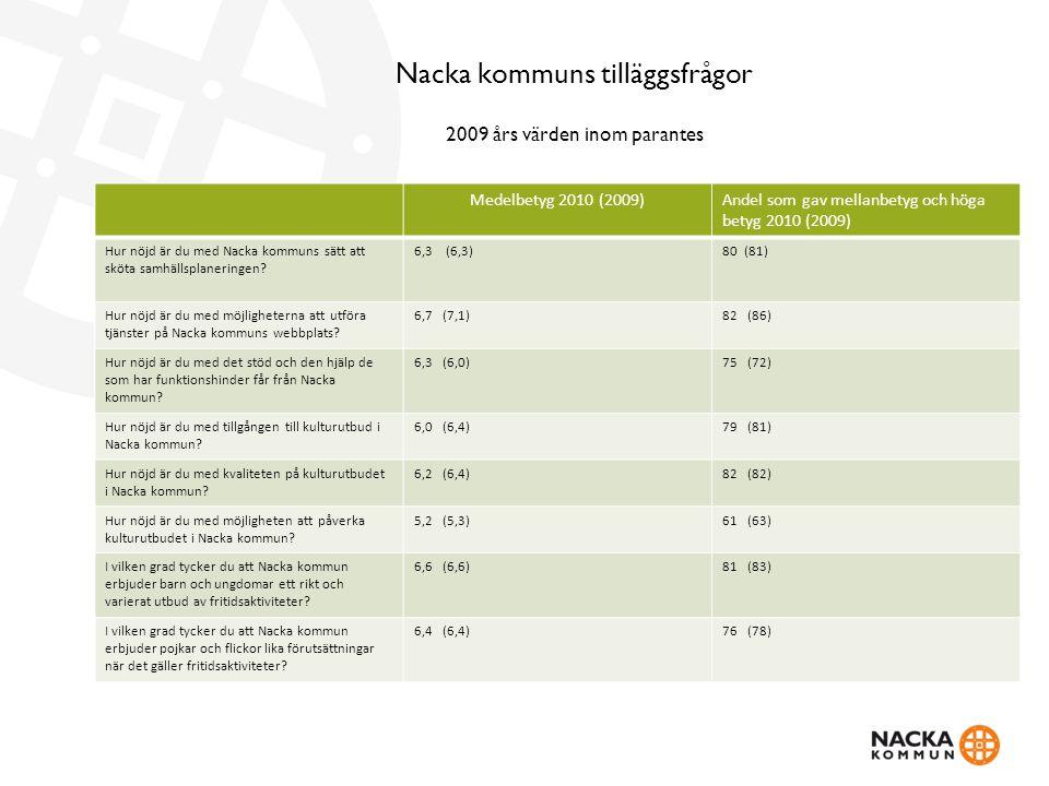 Nacka kommuns tilläggsfrågor 2009 års värden inom parantes Medelbetyg 2010 (2009)Andel som gav mellanbetyg och höga betyg 2010 (2009) Hur nöjd är du med Nacka kommuns sätt att sköta samhällsplaneringen.
