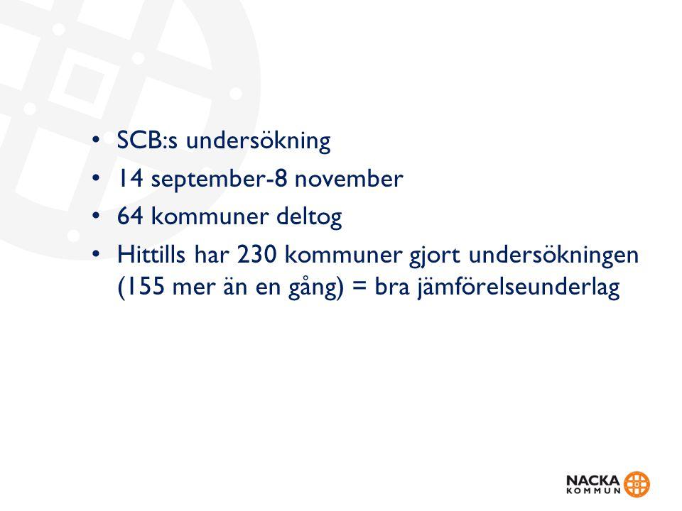 SCB:s undersökning 14 september-8 november 64 kommuner deltog Hittills har 230 kommuner gjort undersökningen (155 mer än en gång) = bra jämförelseunderlag