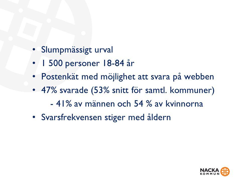 Slumpmässigt urval 1 500 personer 18-84 år Postenkät med möjlighet att svara på webben 47% svarade (53% snitt för samtl.
