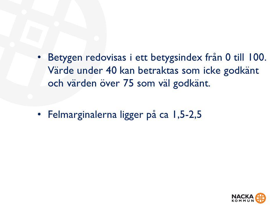 Betygen redovisas i ett betygsindex från 0 till 100.