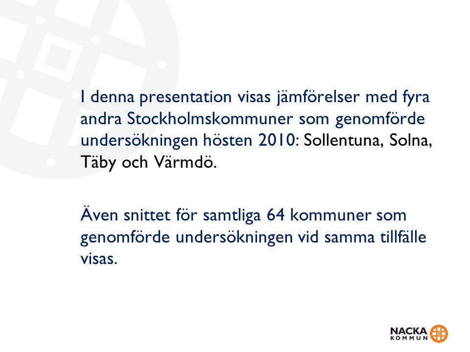 I denna presentation visas jämförelser med fyra andra Stockholmskommuner som genomförde undersökningen hösten 2010: Sollentuna, Solna, Täby och Värmdö.