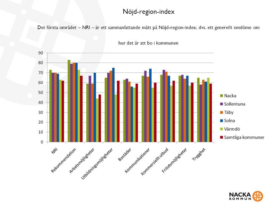 Nöjd-region-index Det första området – NRI – är ett sammanfattande mått på Nöjd-region-index, dvs.