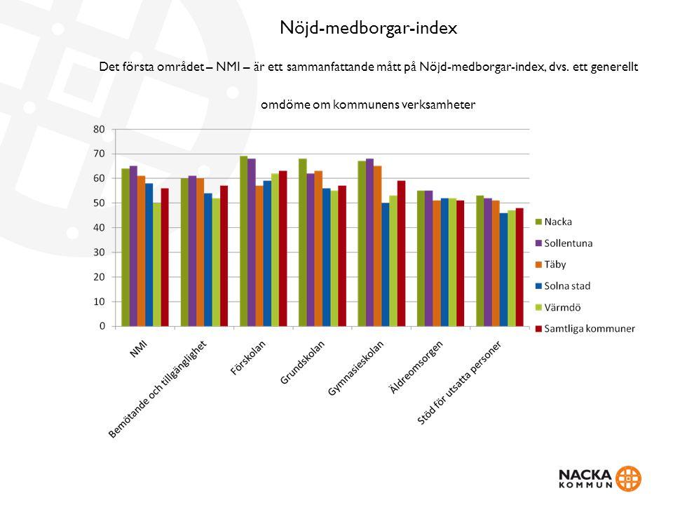 Nöjd-medborgar-index Det första området – NMI – är ett sammanfattande mått på Nöjd-medborgar-index, dvs.