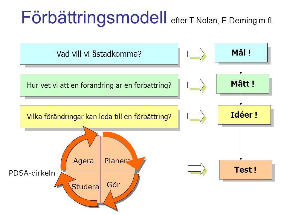 Förbättringsmodell efter T Nolan, E Deming m fl Vad vill vi åstadkomma? Hur vet vi att en förändring är en förbättring? Vilka förändringar kan leda ti