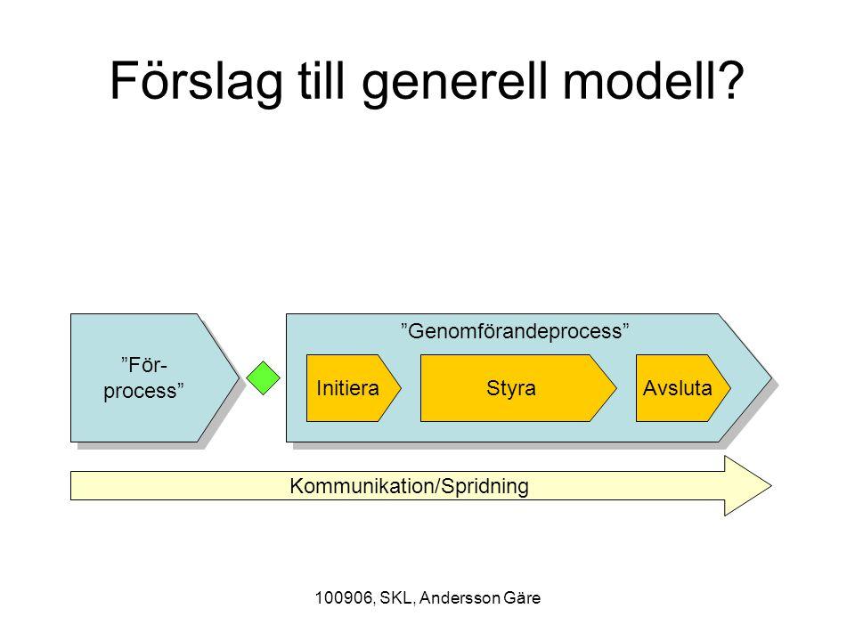 """100906, SKL, Andersson Gäre Förslag till generell modell? """"För- process"""" """"Genomförandeprocess"""" Kommunikation/Spridning Initiera AvslutaStyra"""