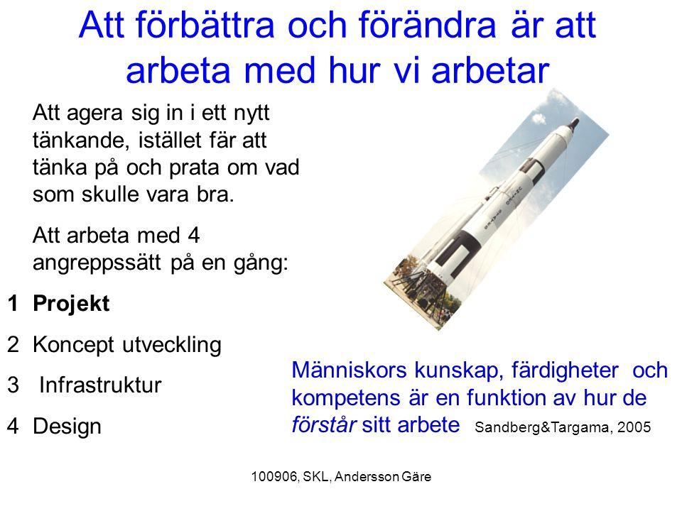 100906, SKL, Andersson Gäre Utgångspunkter för förbättringsarbetet Alla förändringar är inte förbättringar, men alla förbättringar är förändringar Att tänka sig in i ett nytt agerande eller att agera sig in i ett nytt tänkande.