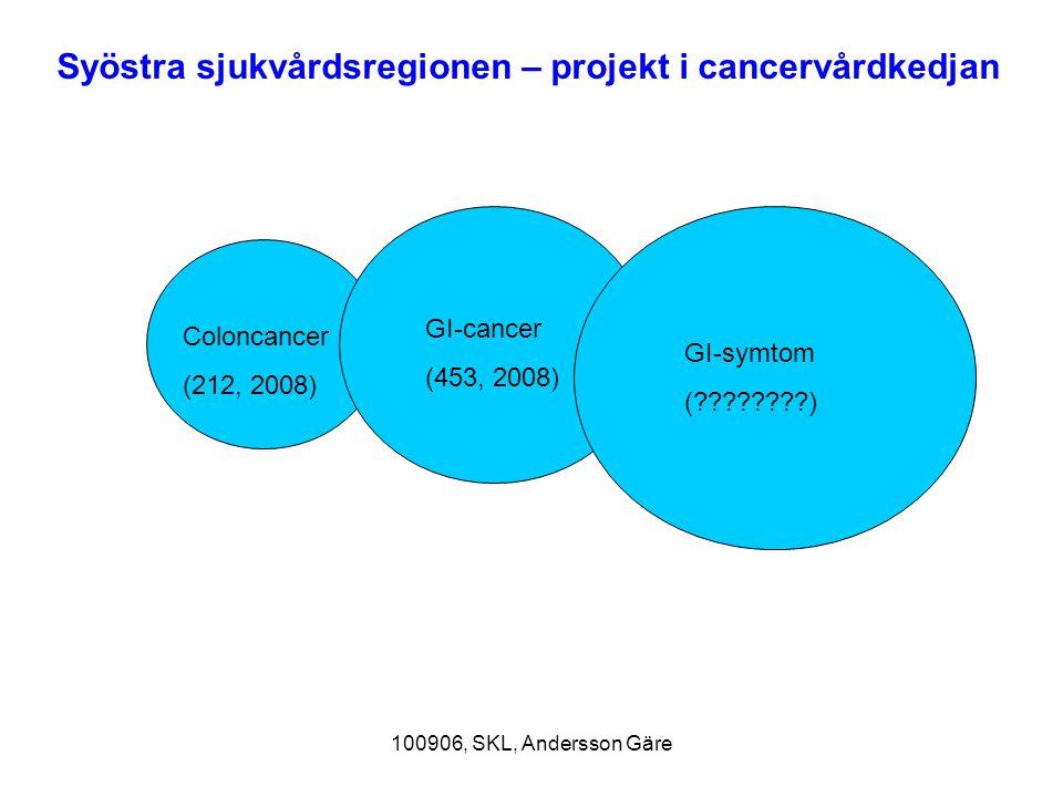 100906, SKL, Andersson Gäre Coloncancer (212, 2008) GI-cancer (453, 2008) GI-symtom (????????) Syöstra sjukvårdsregionen – projekt i cancervårdkedjan