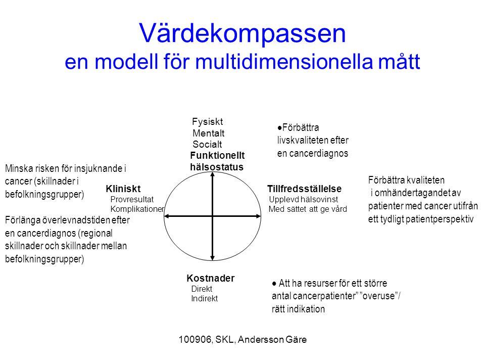 100906, SKL, Andersson Gäre Värdekompassen en modell för multidimensionella mått Kliniskt Provresultat Komplikationer Fysiskt Mentalt Socialt Funktion