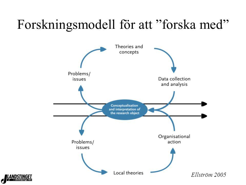 """100906, SKL, Andersson Gäre Forskningsmodell för att """"forska med"""" Ellström 2005"""