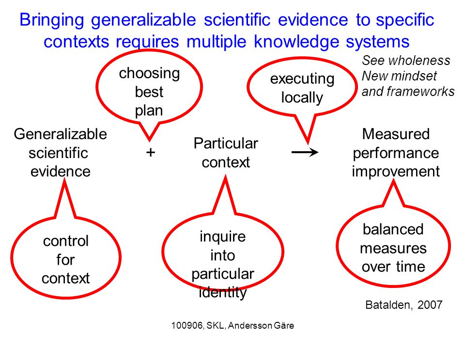 100906, SKL, Andersson Gäre Bringing generalizable scientific evidence to specific contexts requires multiple knowledge systems Generalizable scientific evidence + Particular context Measured performance improvement control for context inquire into particular identity balanced measures over time choosing best plan executing locally Batalden, 2007 See wholeness New mindset and frameworks