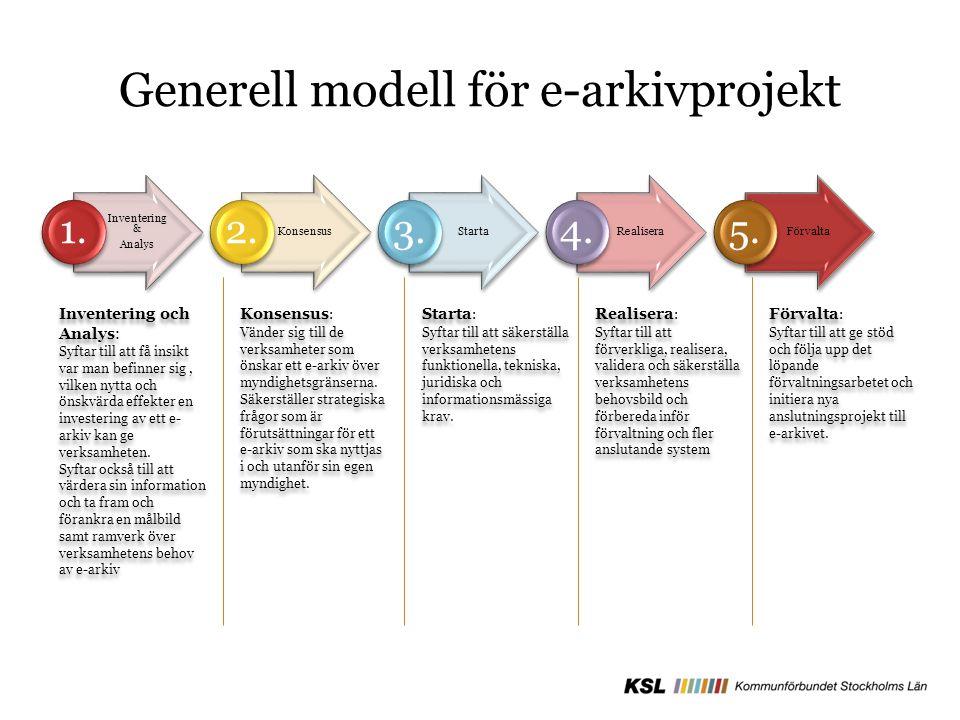 Generell modell för e-arkivprojekt Inventering & Analys 1. Konsensus 2. Starta 3. Realisera 4. Förvalta 5. Inventering och Analys: Syftar till att få